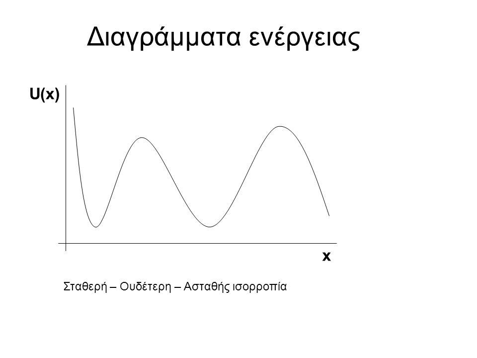 Διαγράμματα ενέργειας