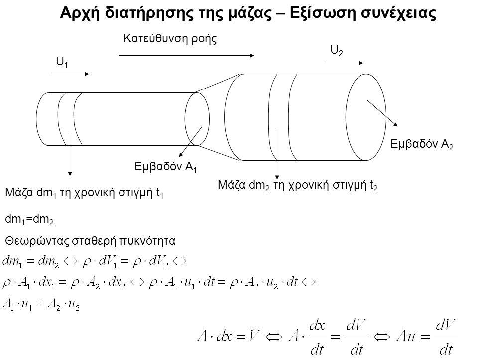 Αρχή διατήρησης της μάζας – Εξίσωση συνέχειας