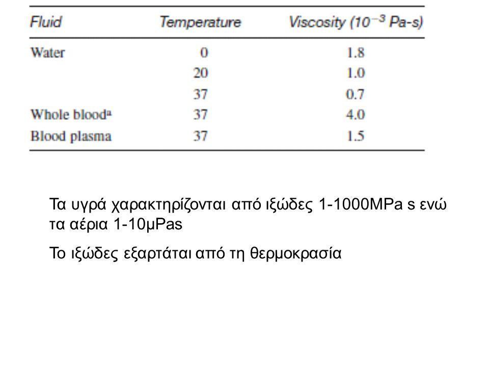 Τα υγρά χαρακτηρίζονται από ιξώδες 1-1000MPa s ενώ τα αέρια 1-10μPas