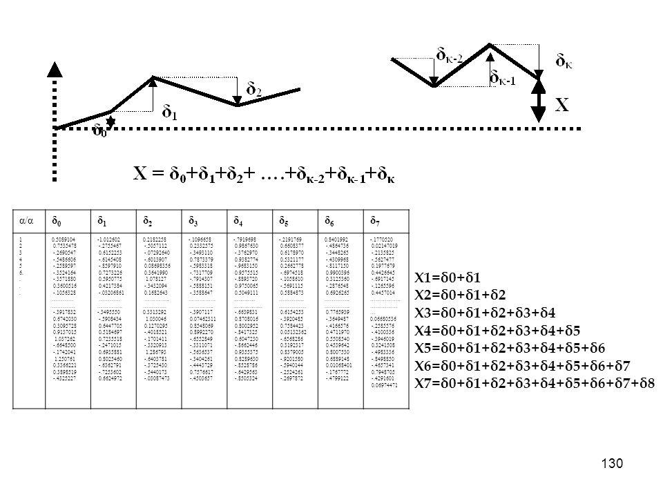 Χ1=δ0+δ1 Χ2=δ0+δ1+δ2 Χ3=δ0+δ1+δ2+δ3+δ4 Χ4=δ0+δ1+δ2+δ3+δ4+δ5