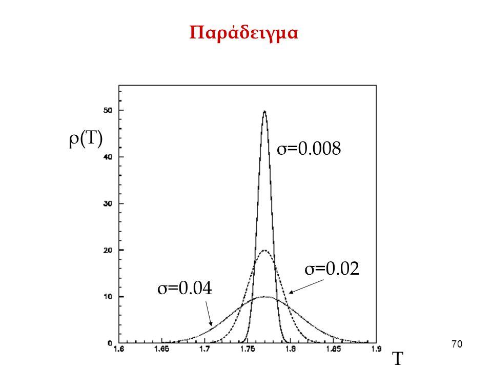 Παράδειγμα ρ(Τ) σ=0.008 σ=0.02 σ=0.04 Τ