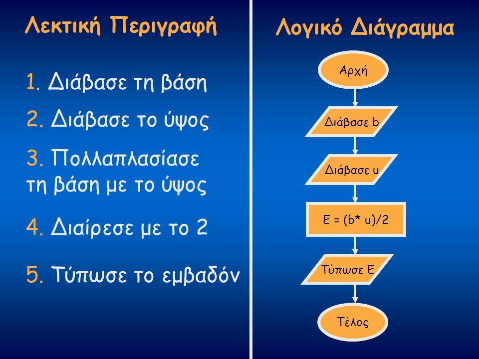 Λεκτική Περιγραφή Λογικό Διάγραμμα