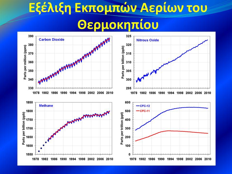 Εξέλιξη Εκπομπών Αερίων του Θερμοκηπίου
