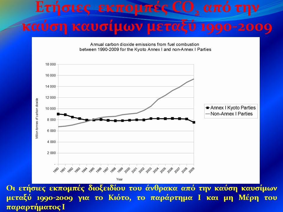 Ετήσιες εκπομπές CO2 από την καύση καυσίμων μεταξύ 1990-2009