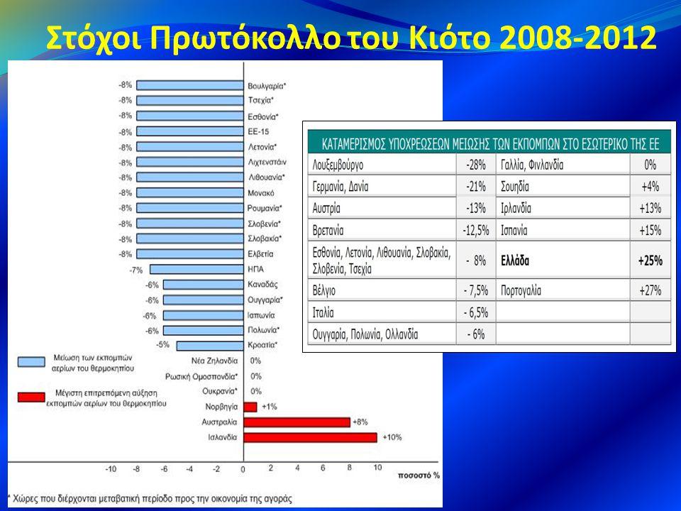 Στόχοι Πρωτόκολλο του Κιότο 2008-2012