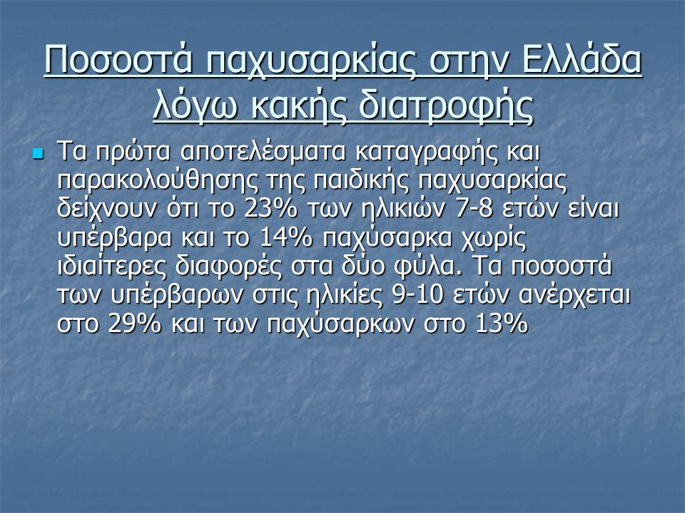 Ποσοστά παχυσαρκίας στην Ελλάδα λόγω κακής διατροφής