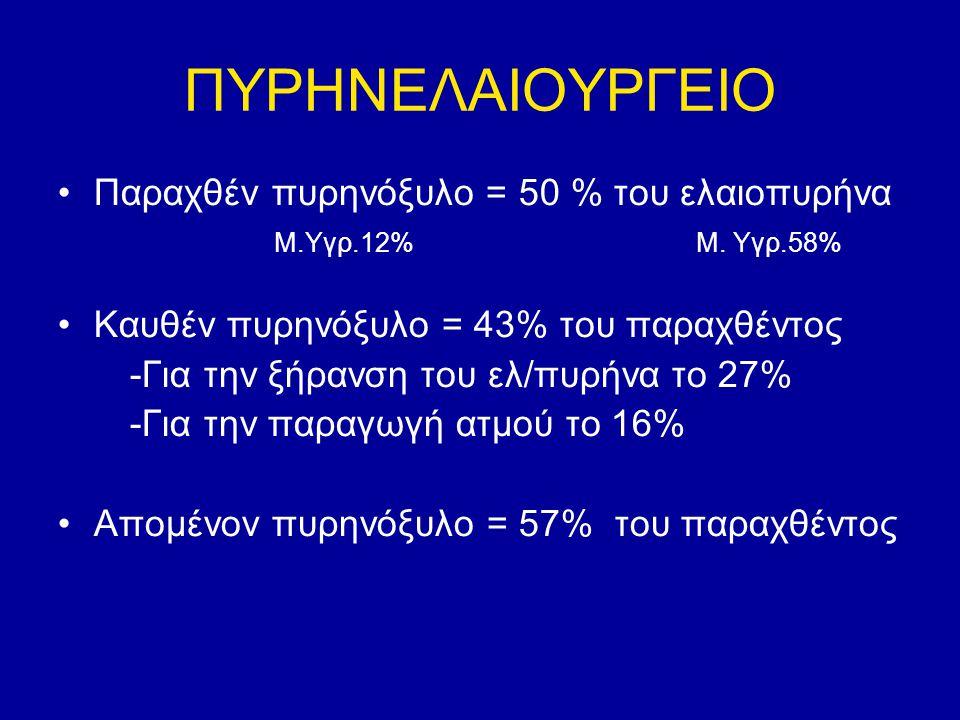 ΠΥΡΗΝΕΛΑΙΟΥΡΓΕΙΟ Παραχθέν πυρηνόξυλο = 50 % του ελαιοπυρήνα
