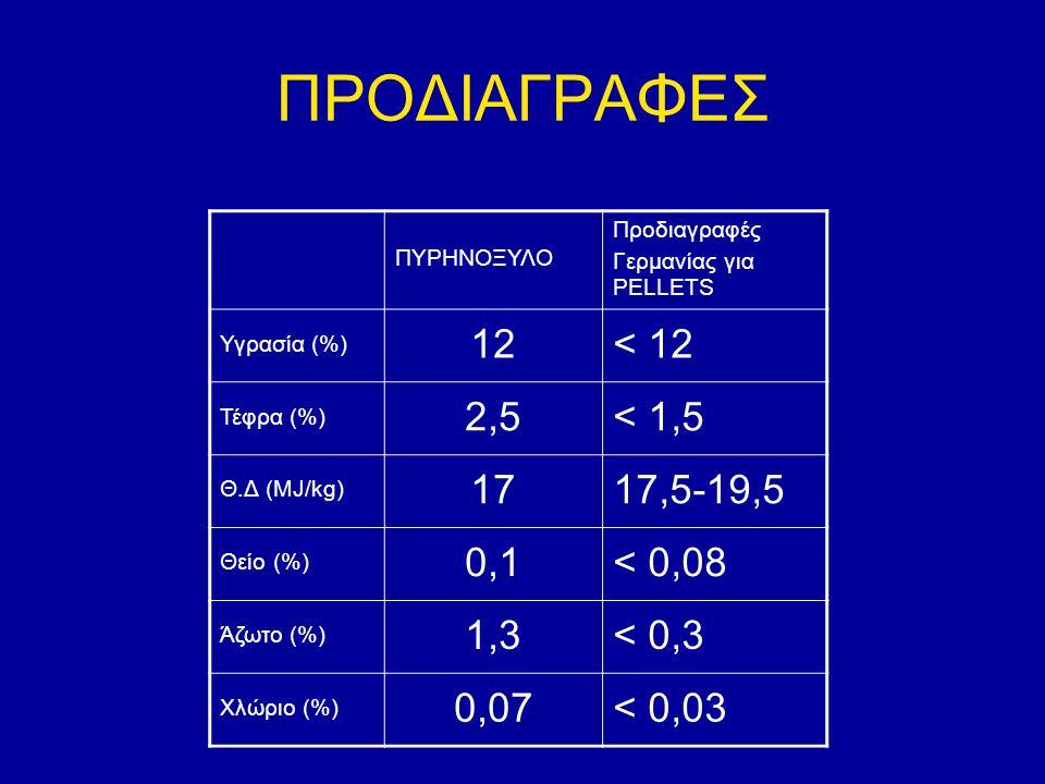 ΠΡΟΔΙΑΓΡΑΦΕΣ 12 < 12 2,5 < 1,5 17 17,5-19,5 0,1 < 0,08 1,3