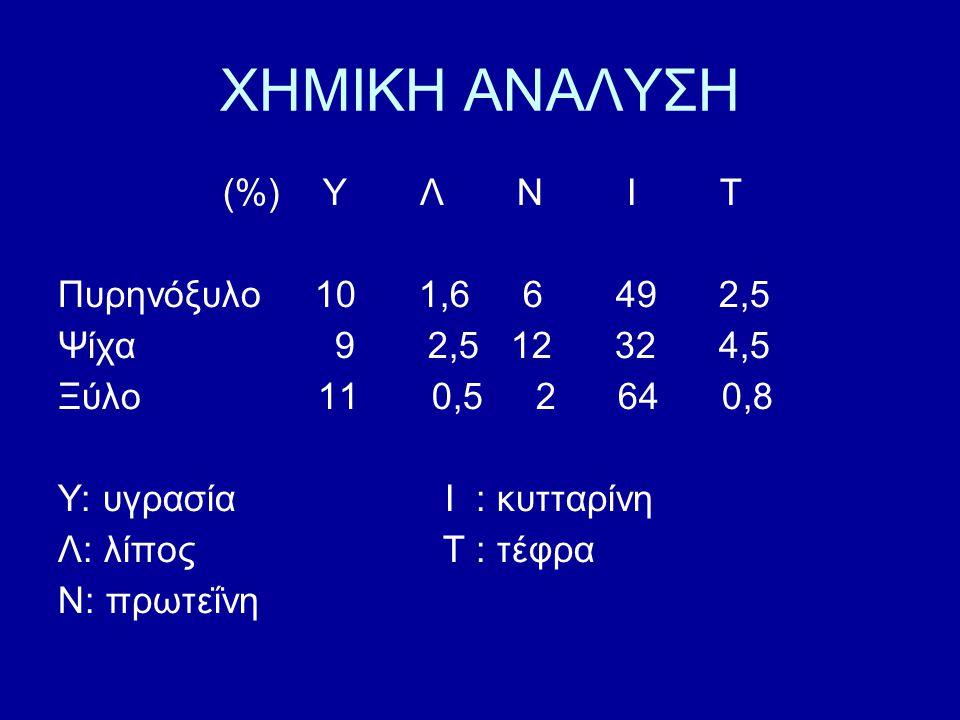 ΧΗΜΙΚΗ ΑΝΑΛΥΣΗ (%) Υ Λ Ν Ι Τ Πυρηνόξυλο 10 1,6 6 49 2,5
