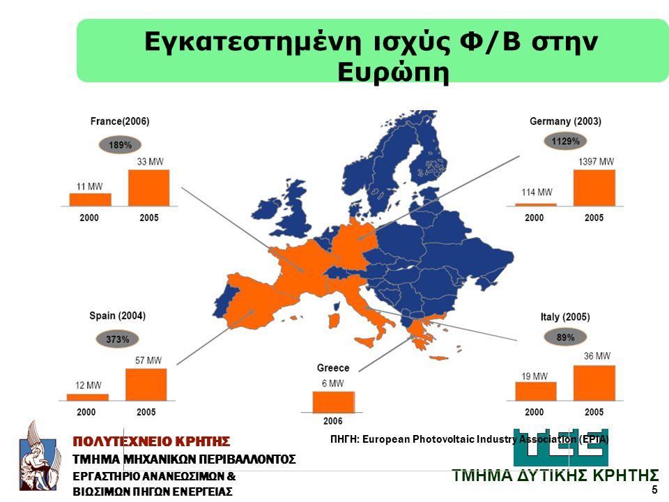 Εγκατεστημένη ισχύς Φ/Β στην Ευρώπη