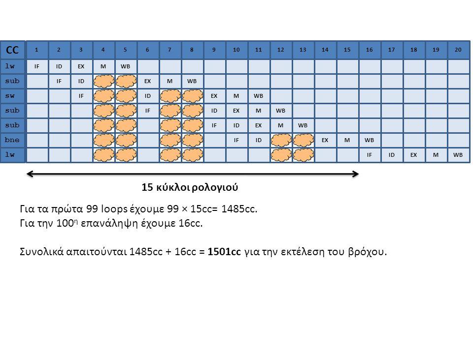 Για τα πρώτα 99 loops έχουμε 99 × 15cc= 1485cc.
