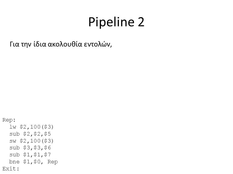 Pipeline 2 Για την ίδια ακολουθία εντολών, Rep: lw $2,100($3)