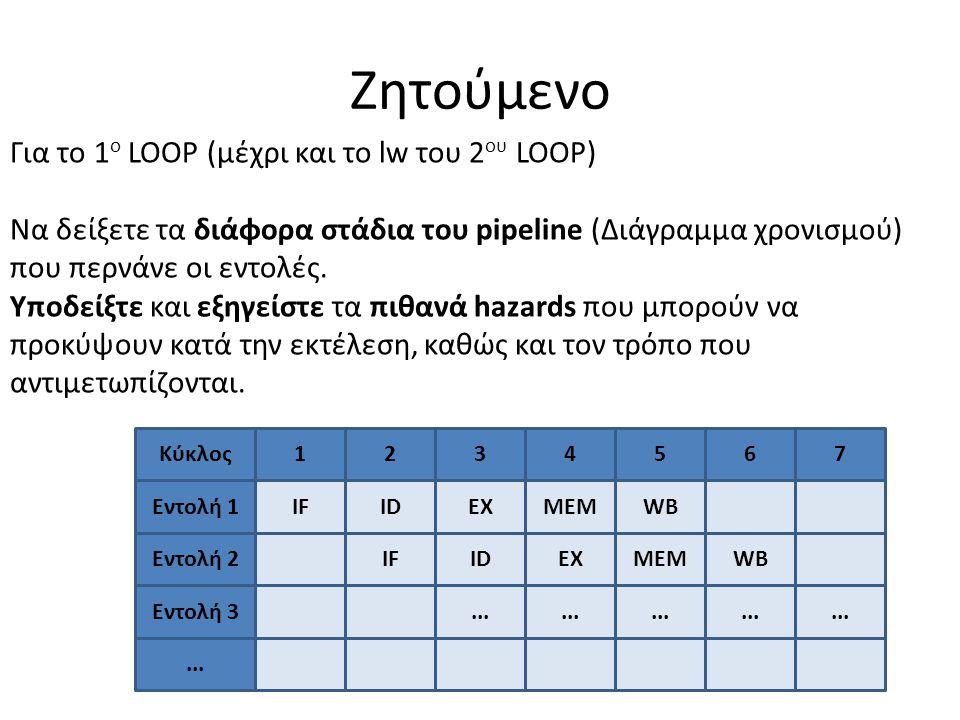 Ζητούμενο Για το 1ο LOOP (μέχρι και το lw του 2ου LOOP)