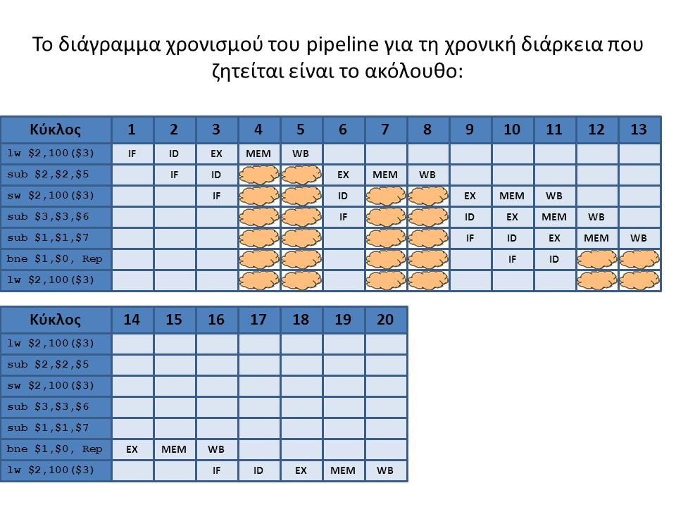 Το διάγραμμα χρονισμού του pipeline για τη χρονική διάρκεια που ζητείται είναι το ακόλουθο: