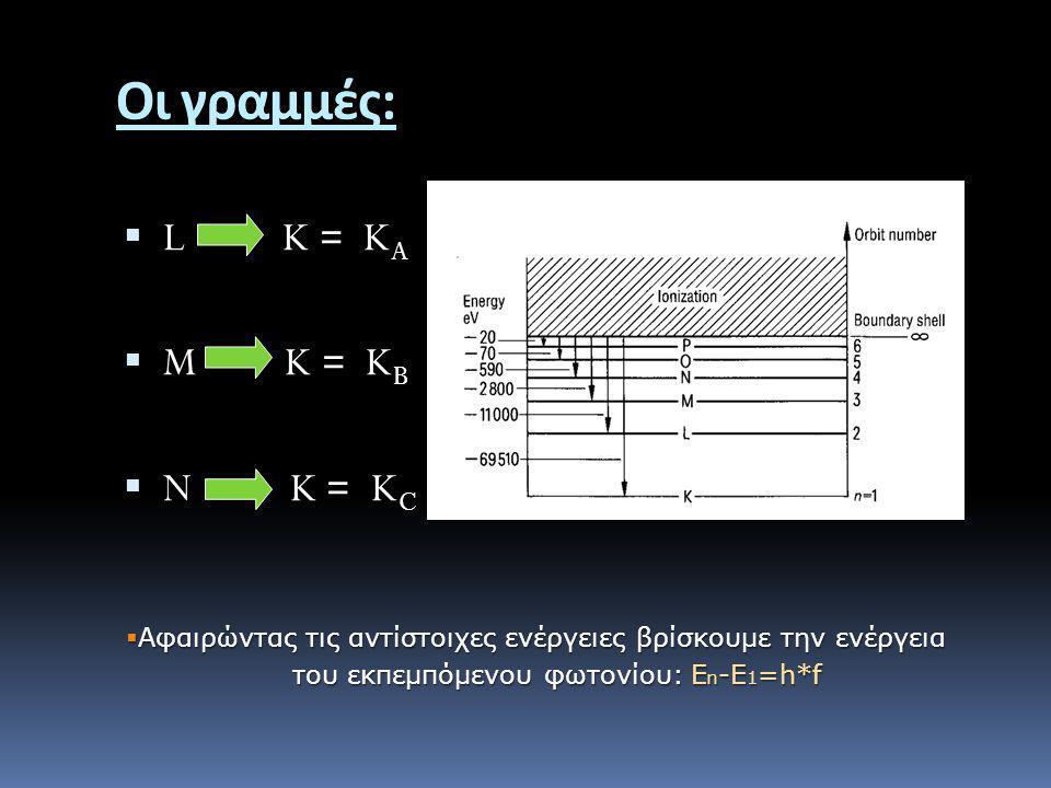του εκπεμπόμενου φωτονίου: En-E1=h*f