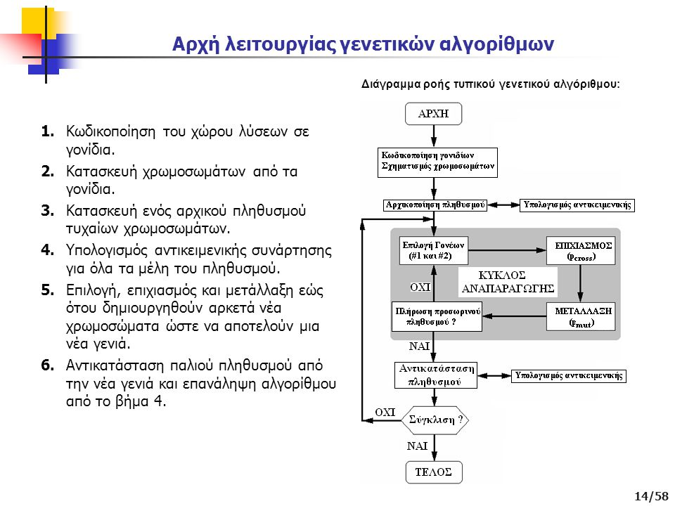 Αρχή λειτουργίας γενετικών αλγορίθμων