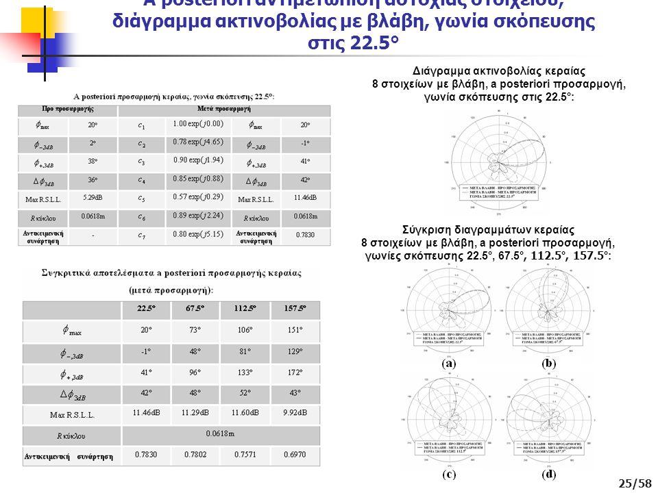 A posteriori αντιμετώπιση αστοχίας στοιχείου, διάγραμμα ακτινοβολίας με βλάβη, γωνία σκόπευσης στις 22.5°