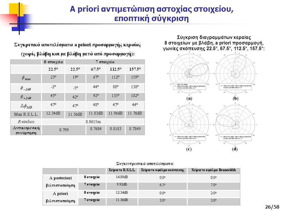 A priori αντιμετώπιση αστοχίας στοιχείου, εποπτική σύγκριση