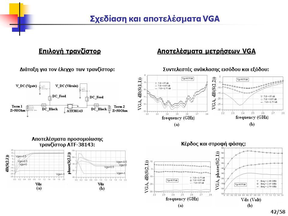 Σχεδίαση και αποτελέσματα VGA