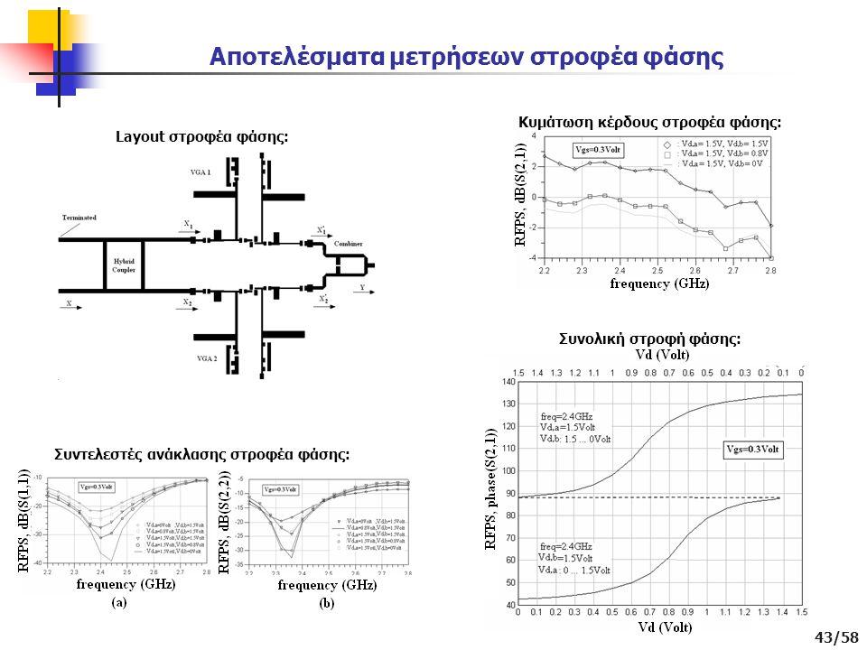 Αποτελέσματα μετρήσεων στροφέα φάσης