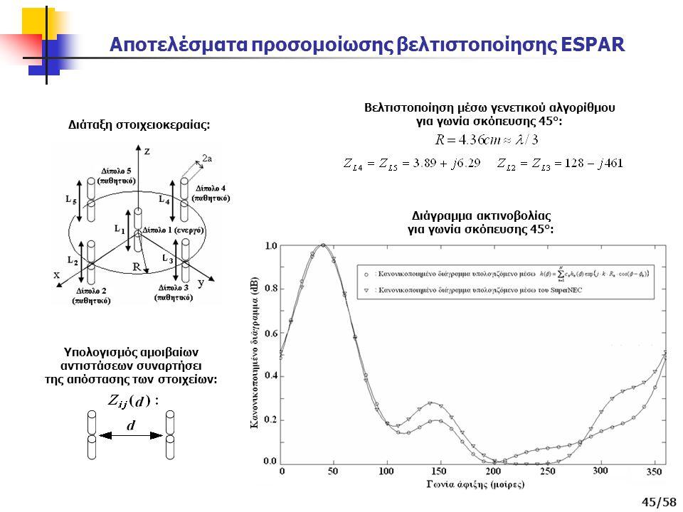 Αποτελέσματα προσομοίωσης βελτιστοποίησης ESPAR