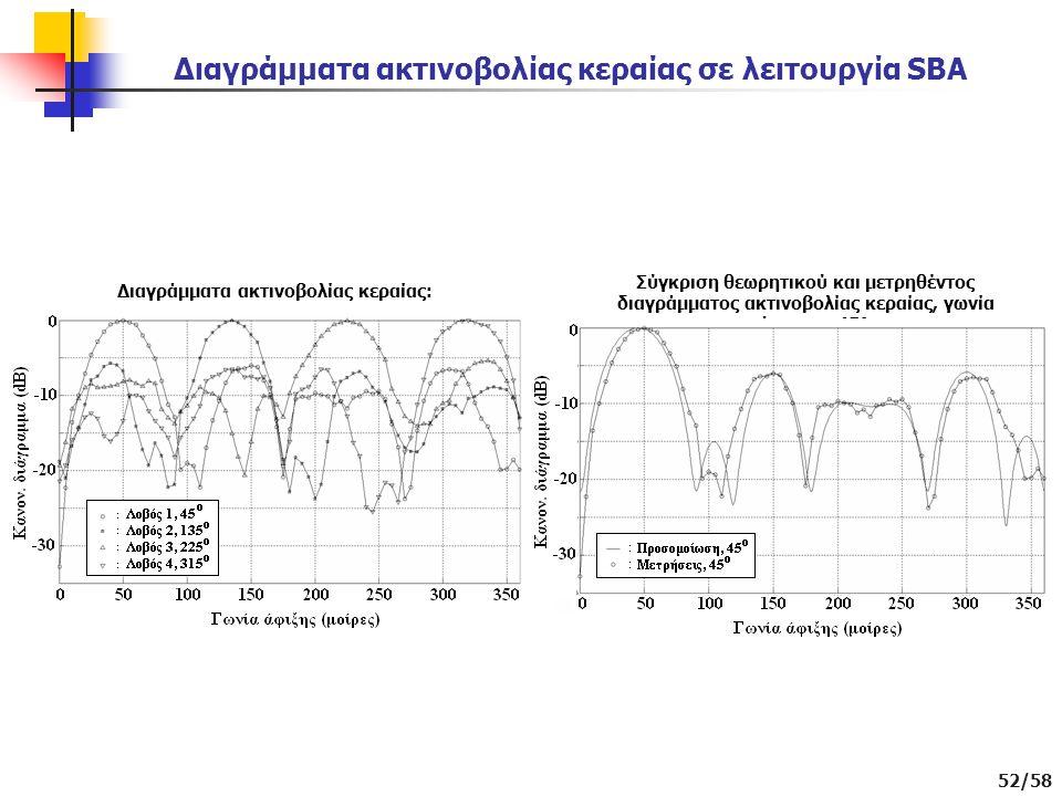 Διαγράμματα ακτινοβολίας κεραίας σε λειτουργία SBA