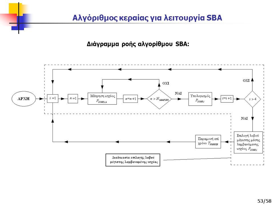Αλγόριθμος κεραίας για λειτουργία SBA