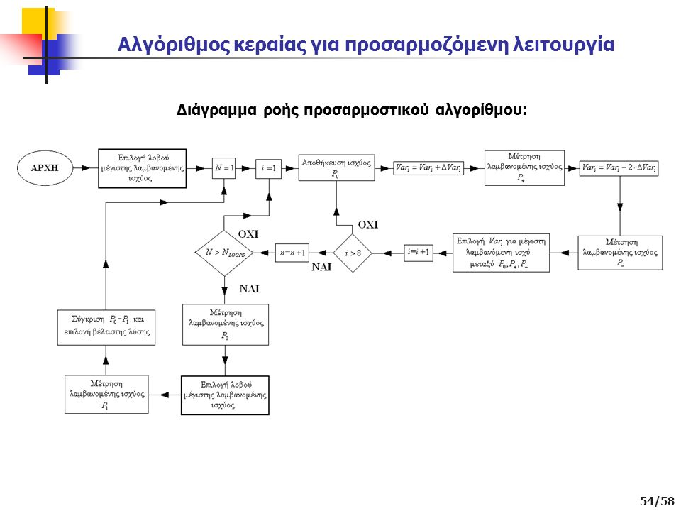 Αλγόριθμος κεραίας για προσαρμοζόμενη λειτουργία