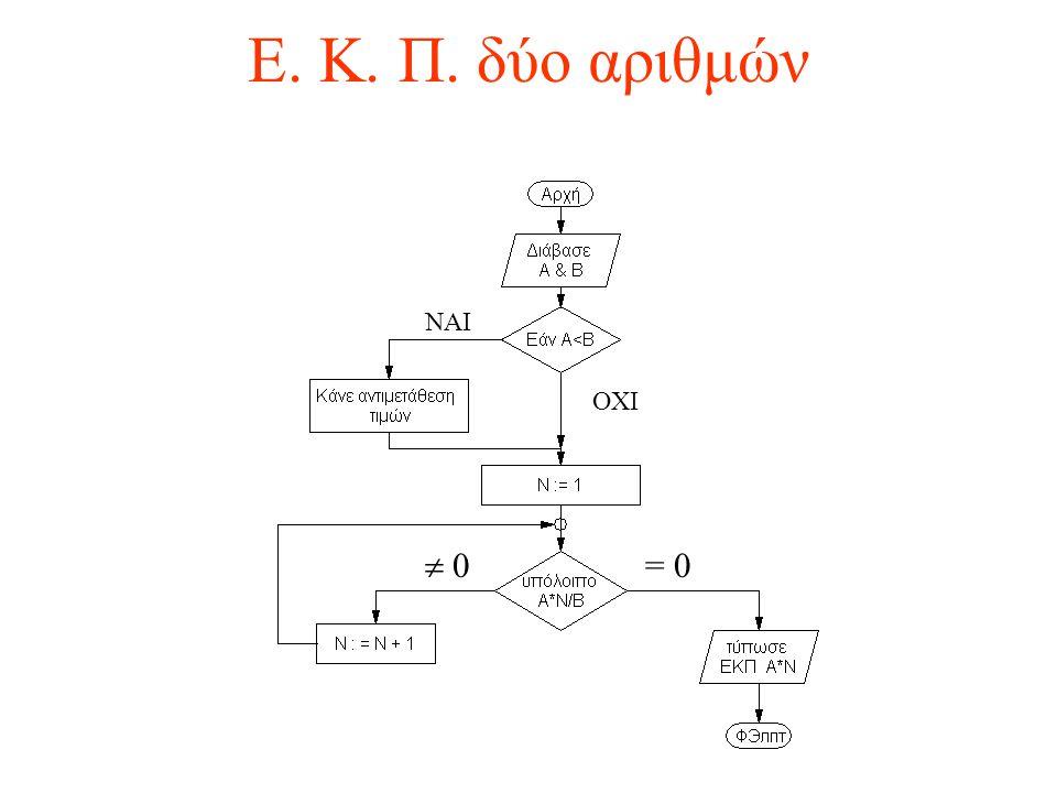 Ε. Κ. Π. δύο αριθμών ΝΑΙ ΟΧΙ  0 = 0