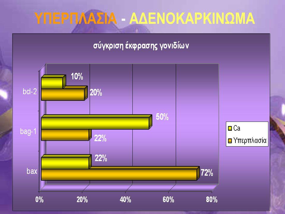 ΥΠΕΡΠΛΑΣΙΑ - ΑΔΕΝΟΚΑΡΚΙΝΩΜΑ