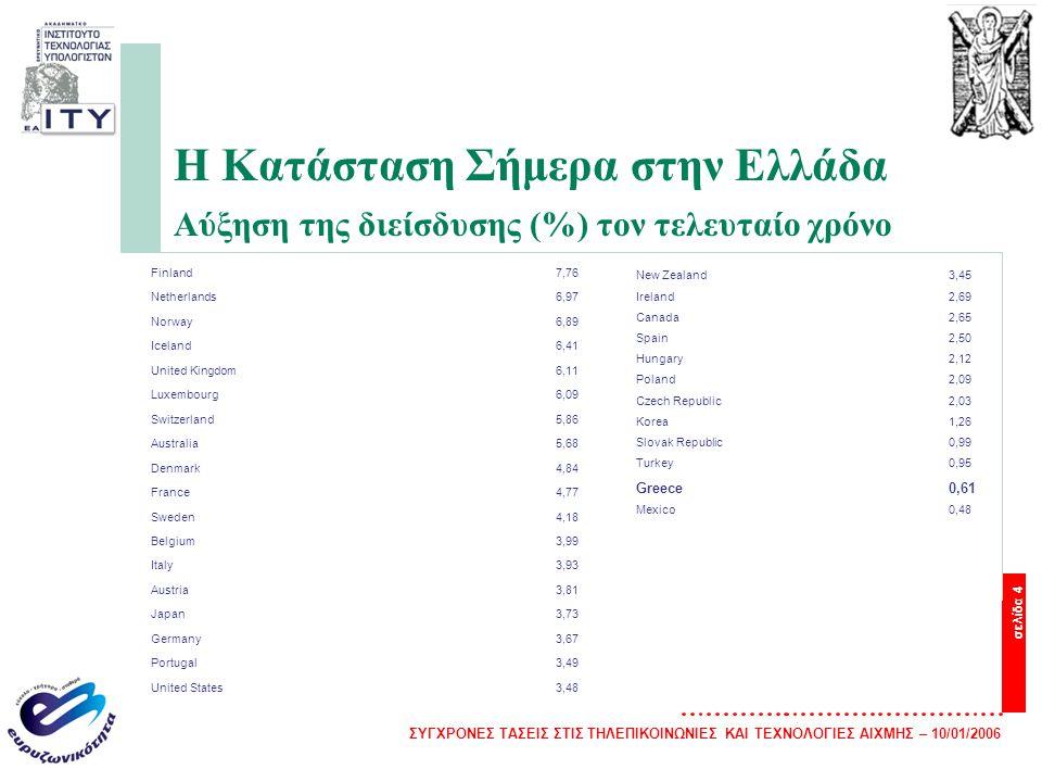 Η Κατάσταση Σήμερα στην Ελλάδα Αύξηση της διείσδυσης (%) τον τελευταίο χρόνο