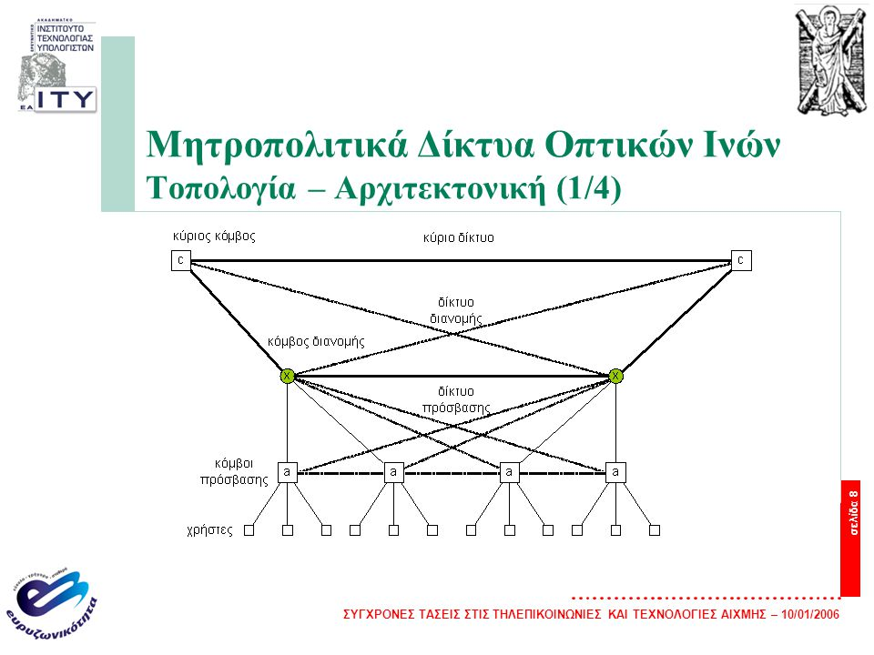 Μητροπολιτικά Δίκτυα Οπτικών Ινών Τοπολογία – Αρχιτεκτονική (1/4)