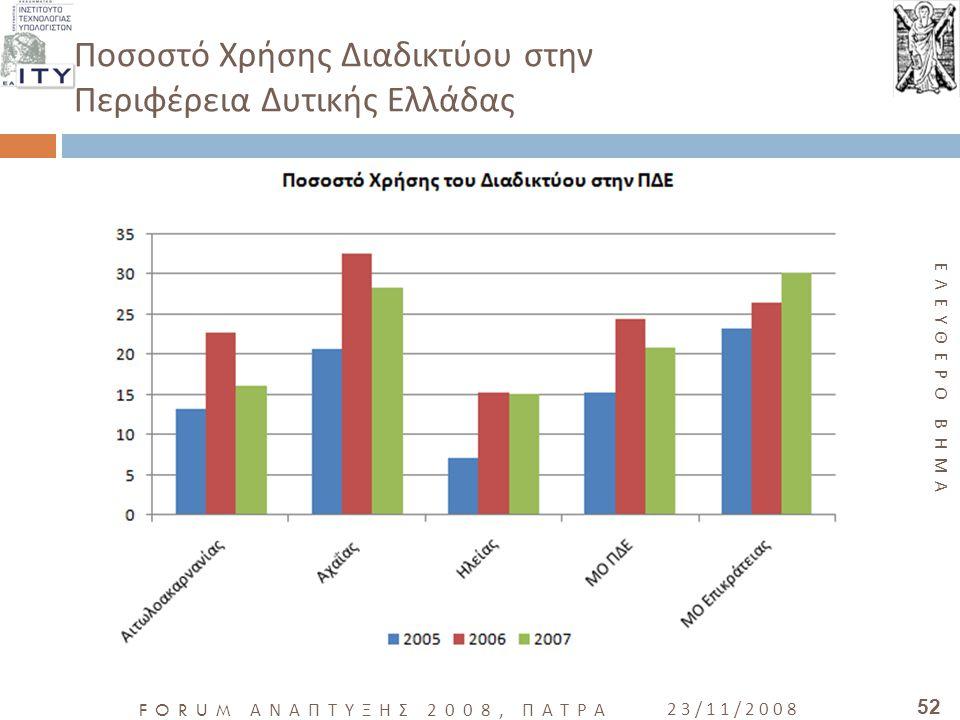 Ποσοστό Χρήσης Διαδικτύου στην Περιφέρεια Δυτικής Ελλάδας
