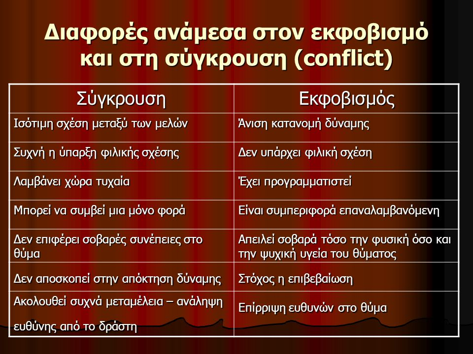 Διαφορές ανάμεσα στον εκφοβισμό και στη σύγκρουση (conflict)