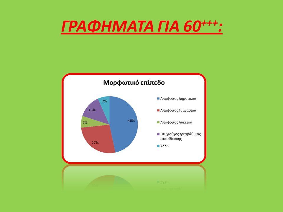 ΓΡΑΦΗΜΑΤΑ ΓΙΑ 60+++: