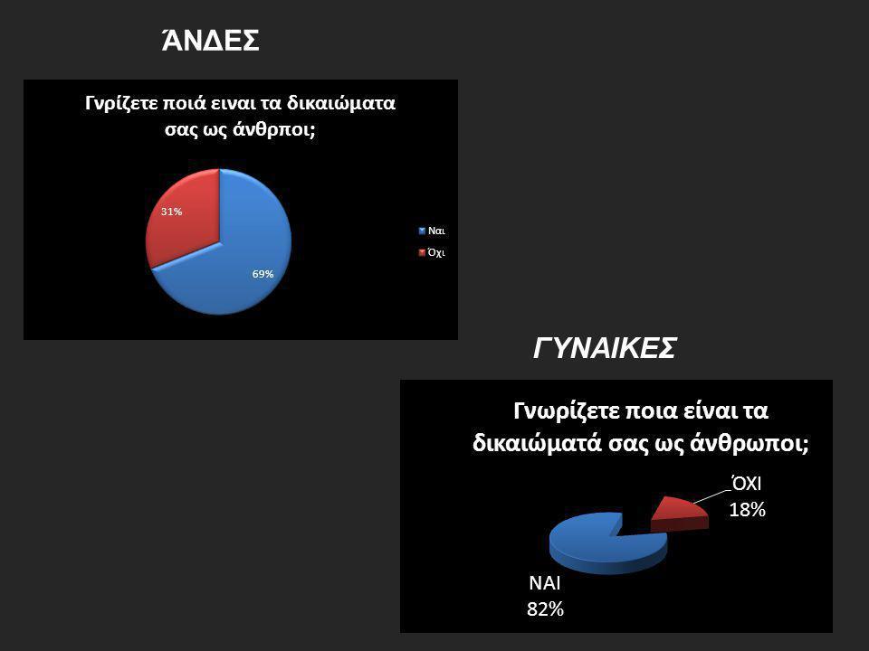 ΆΝΔΕΣ ΓΥΝΑΙΚΕΣ