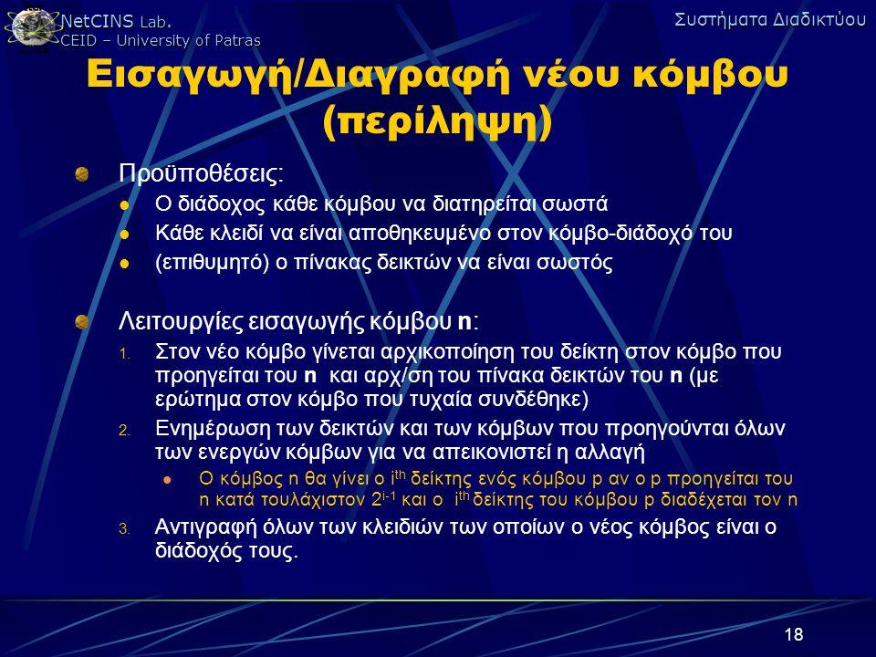 Εισαγωγή/Διαγραφή νέου κόμβου (περίληψη)