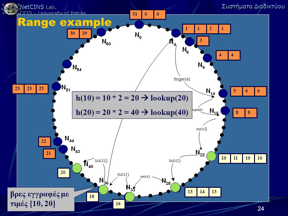 Range example h(10) = 10 * 2 = 20  lookup(20)
