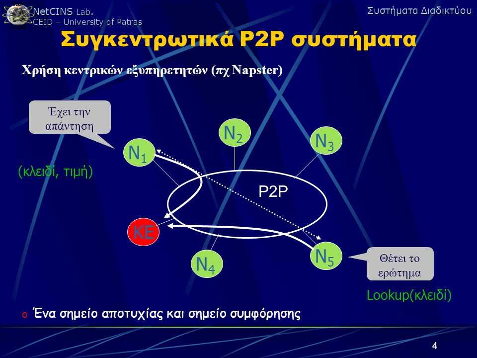 Συγκεντρωτικά P2P συστήματα