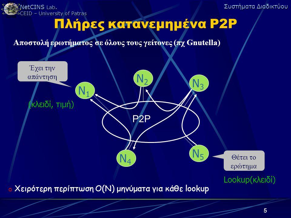 Πλήρες κατανεμημένα P2P