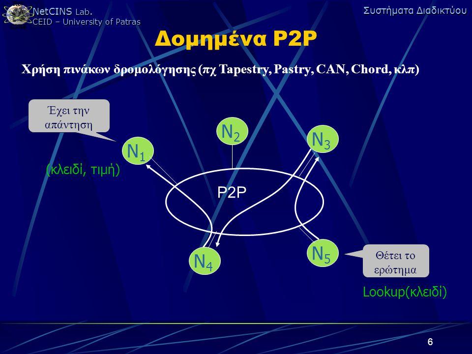 Δομημένα P2P Χρήση πινάκων δρομολόγησης (πχ Tapestry, Pastry, CAN, Chord, κλπ) Έχει την απάντηση. N2.