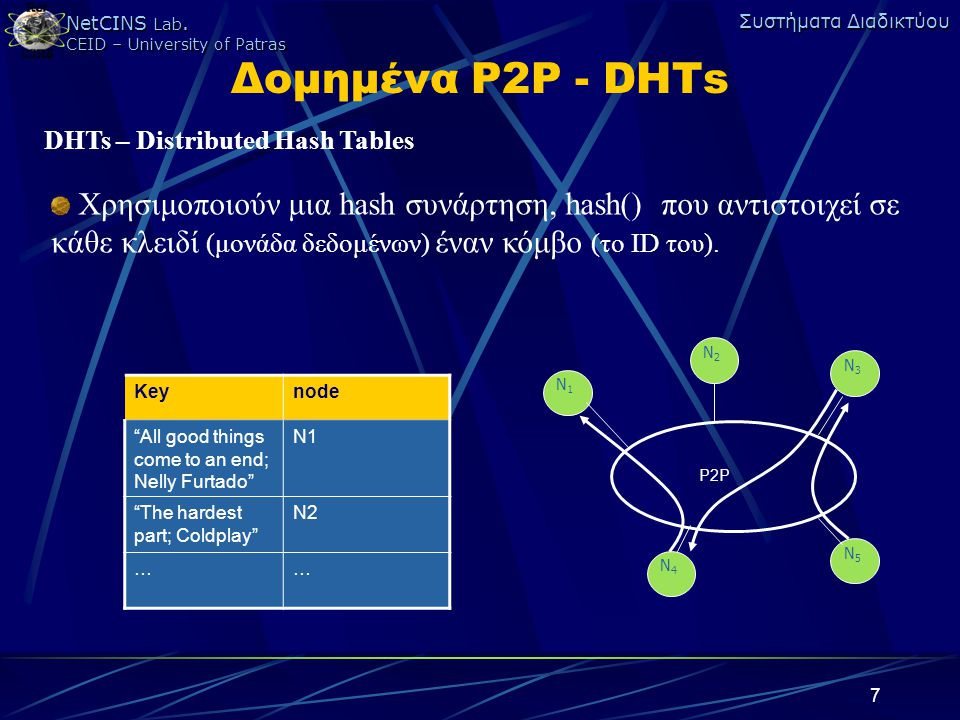 Δομημένα P2P - DHTs DHTs – Distributed Hash Tables.