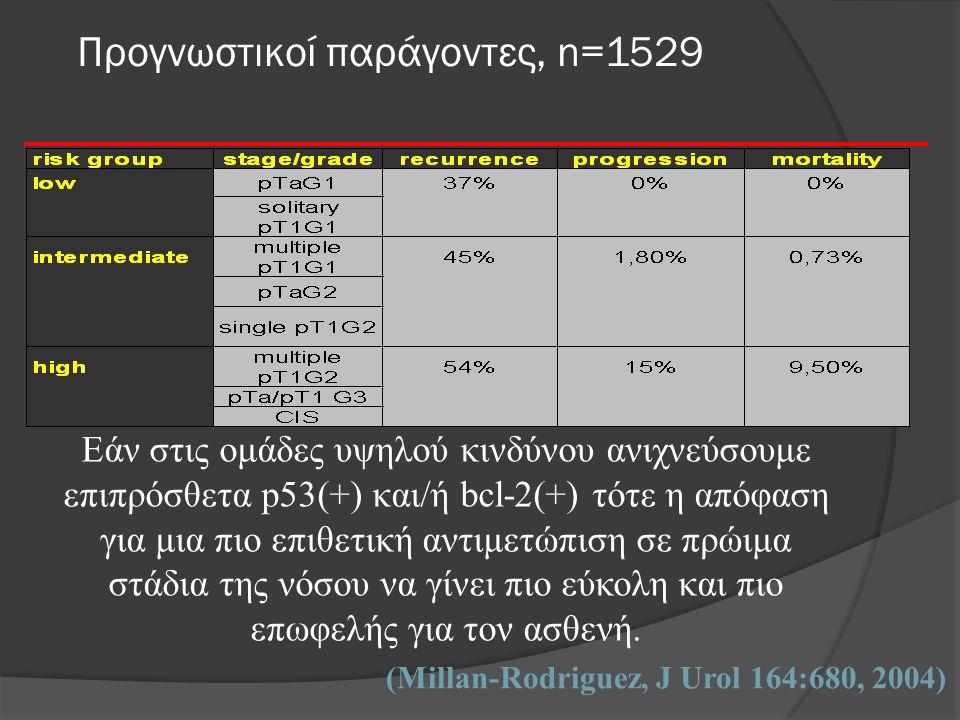 Προγνωστικοί παράγοντες, n=1529