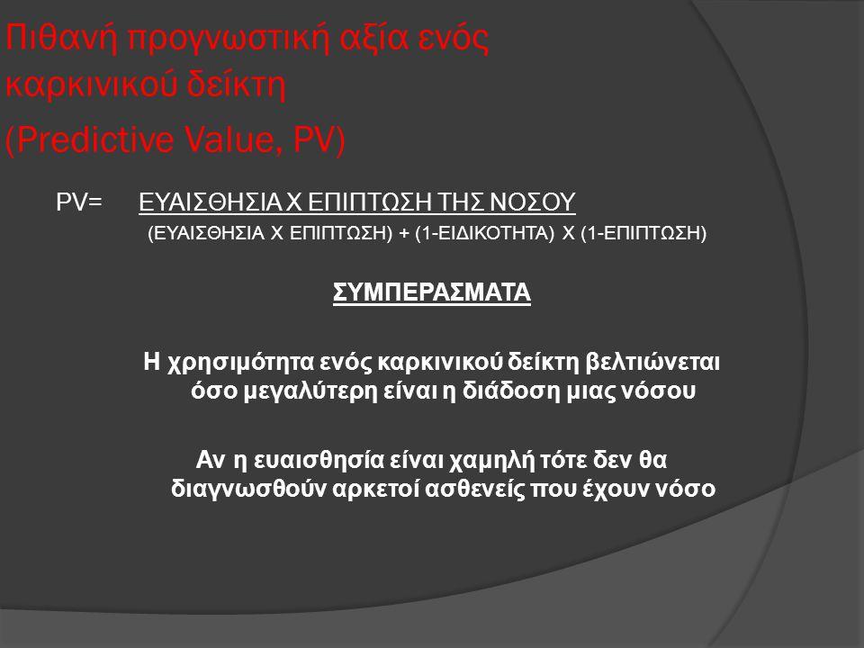 Πιθανή προγνωστική αξία ενός καρκινικού δείκτη (Predictive Value, PV)