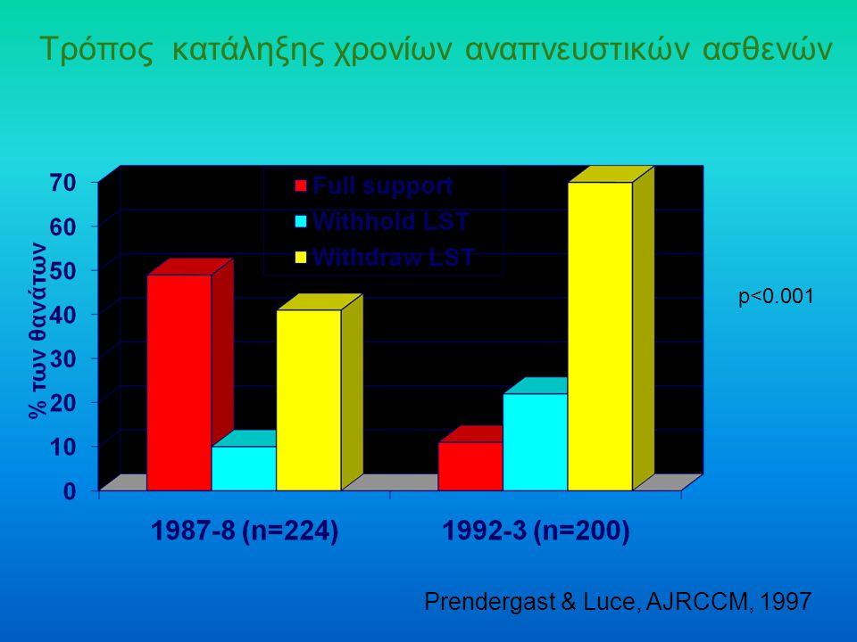 Τρόπος κατάληξης χρονίων αναπνευστικών ασθενών