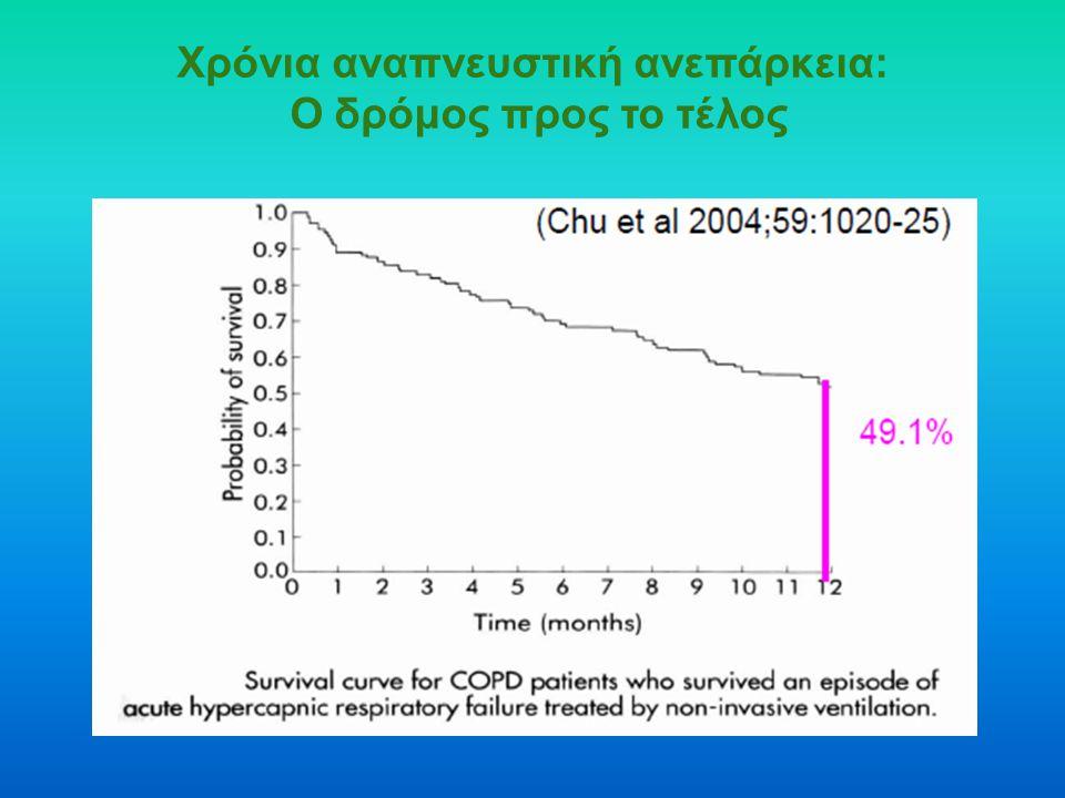 Χρόνια αναπνευστική ανεπάρκεια: Ο δρόμος προς το τέλος