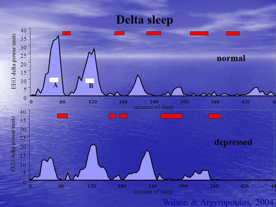 Delta sleep normal depressed Wilson & Argyropoulos, 2004 A B 40 35 30