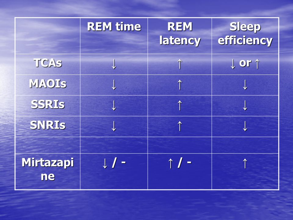 REM time REM latency Sleep efficiency TCAs ↓ ↑ ↓ or ↑ MAOIs SSRIs SNRIs Mirtazapine ↓ / - ↑ / -