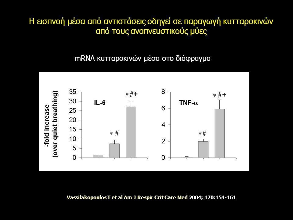 Η εισπνοή μέσα από αντιστάσεις οδηγεί σε παραγωγή κυτταροκινών από τους αναπνευστικούς μύες