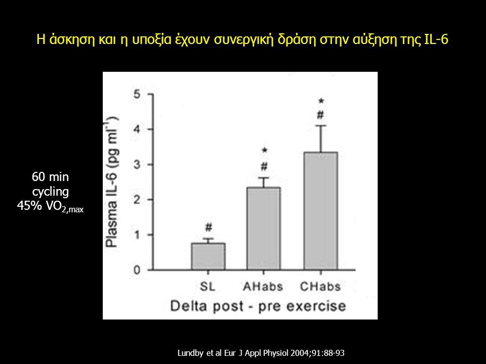 Η άσκηση και η υποξία έχουν συνεργική δράση στην αύξηση της IL-6